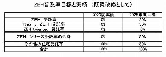 ZEH普及率目標と実績2021.7.13